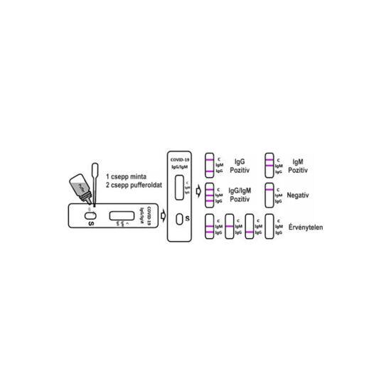 Koronavírus ( COVID19 ) gyorsteszt – antitest-kimutató készlet